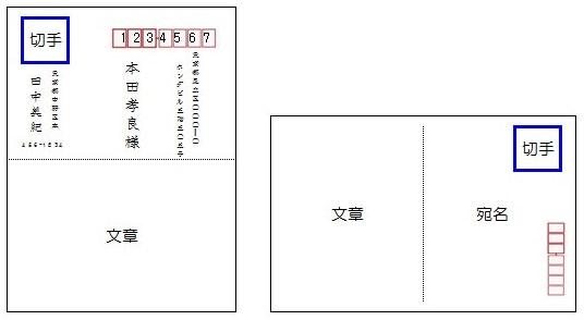 絵葉書の切手の貼り方の画像